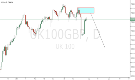 UK100GBP: UK100