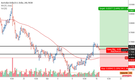 AUDUSD: AUDUSD: volume spread analysis