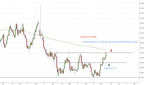EURCAD: Here is where EUR/CAD could stall.