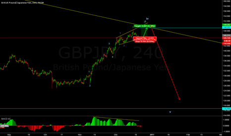 GBPJPY: GBPJPU Buy and Sell idea for short and long term