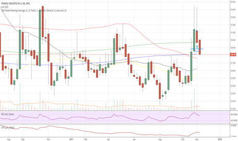 BINDALAGRO: BINDALAGRO - LONG TERM TECHNICAL STRATEGY BUY