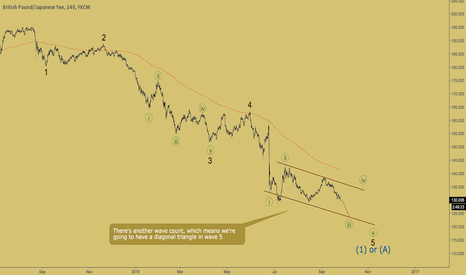 GBPJPY: GBPJPY - another wave count