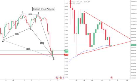 BTCUSD: 6월 10일 BTC 예상가능한 흐름 및 분석(깨지지 않은 하나의 상승 가능성)