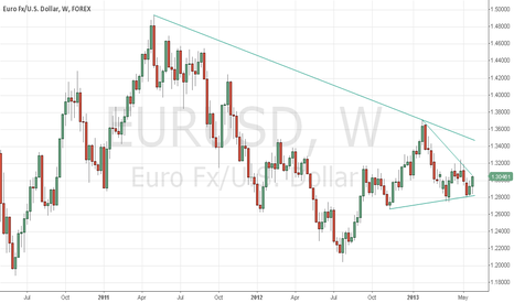 EURUSD: Better to be long EUR/USD for near term?