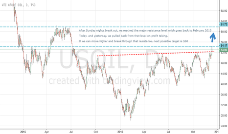 USOIL: $60 if we can break resitance level from February 2015
