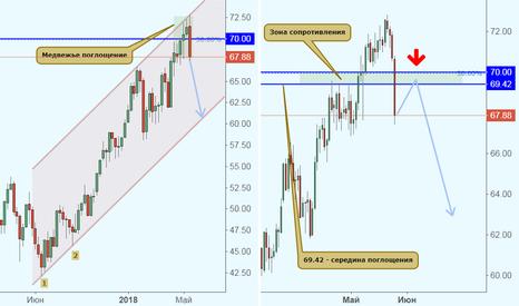 CL1!: Нефть продолжает падение?