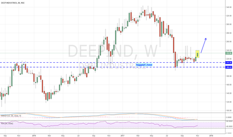 DEEPIND: DEEP IND - Recovering Strongly