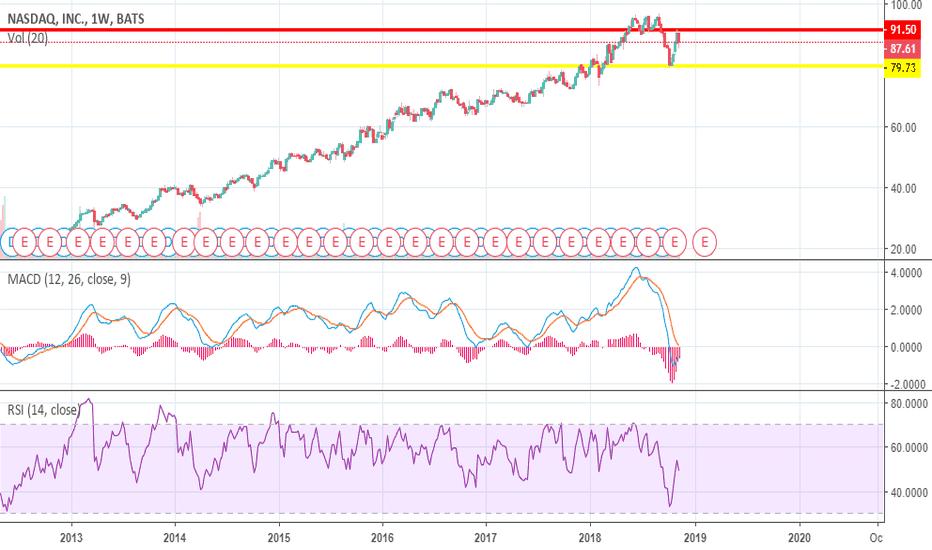 NDAQ: NASDAQ : Winner or Losser?