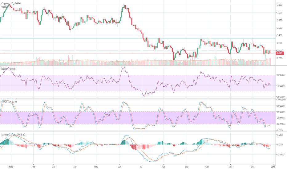 COPPER: Copper - Weekly RSI40 holds - Daly RSI40 Crossed