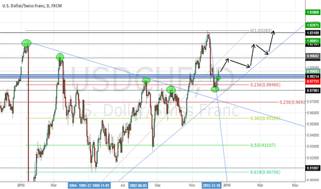 USDCHF: USDCHF possible situation to the next weekly support