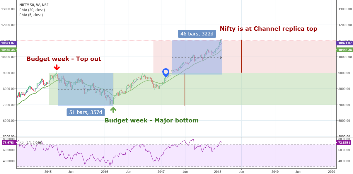 Nifty Budget and PE Ratio: What's in for you!!!