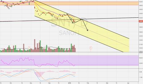 SNY: Potential Break Down ?