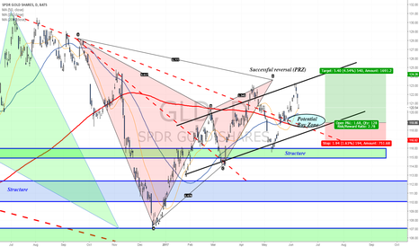 GLD: Potential Buy Zone for Gold