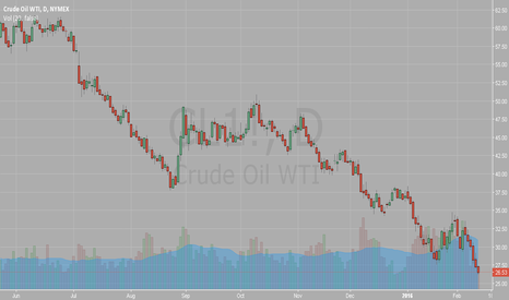 CL1!: Crude is SO C rude