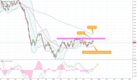 USOIL: US OIL (WTI) - 1W - Bolling Band Support