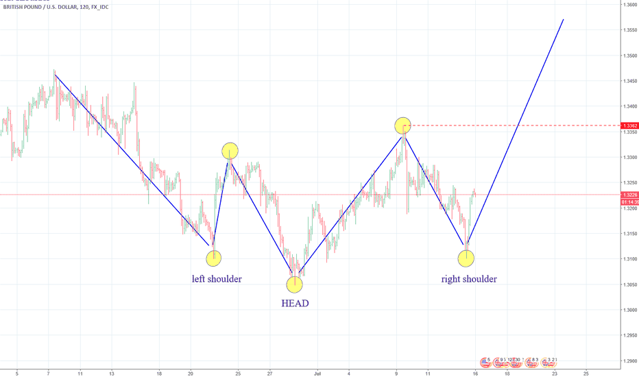 GBPUSD: GBPUSD cable BUY H&S