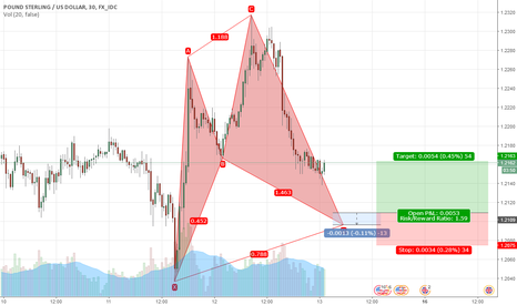 GBPUSD: Bearish Cypher on GBPUSD