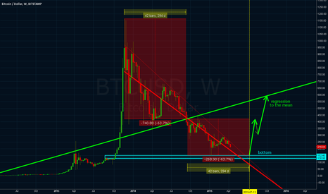 BTCUSD: Linear Regression Trends