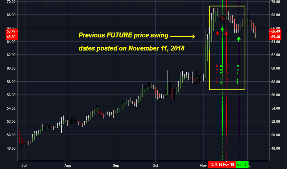 SBUX: The FUTURE High / Low price swing dates for SBUX