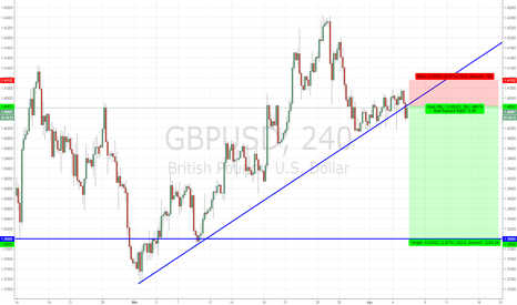 GBPUSD: GBPUSD SHORT - Trendline broken and retested