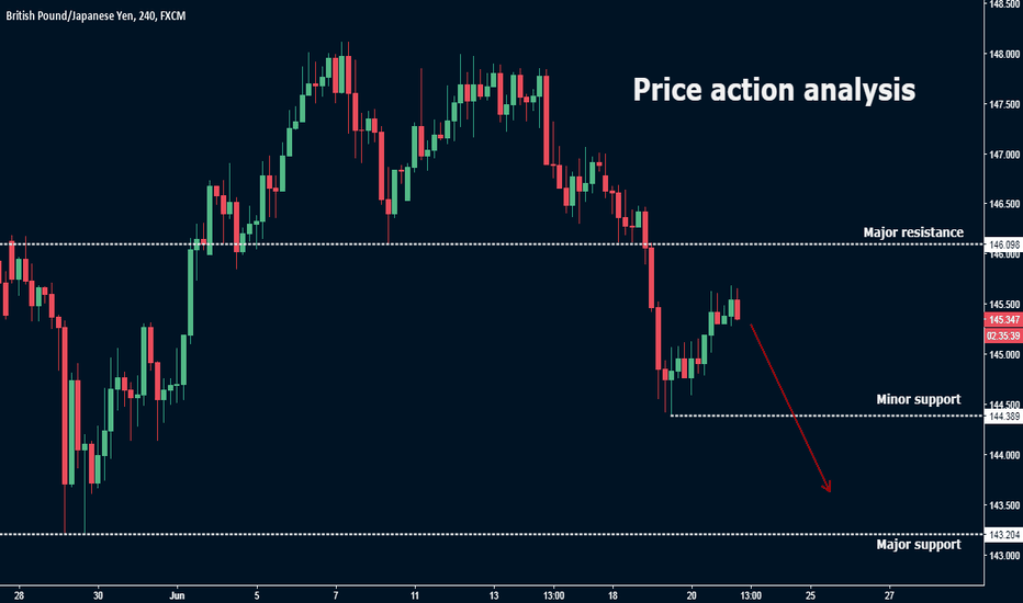 GBPJPY: GBP/JPY Price action analysis