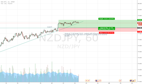 NZDJPY: NZDJPY trend following 1 hour intra pending