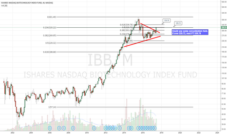 IBB: Nice move after breakout. Could use a breather