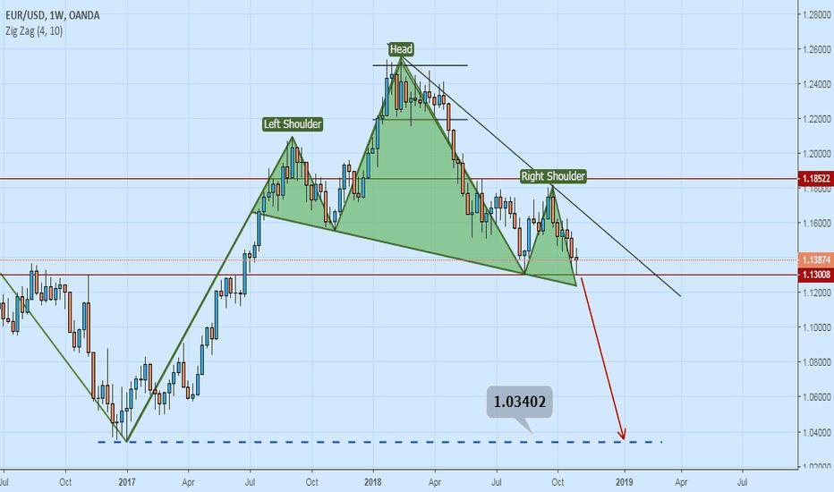 EURUSD: EUR / USD
