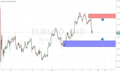 EURUSD: next levels for position