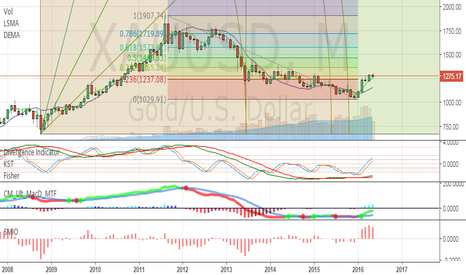 XAUUSD: Gold in retracement from 2011-2012 high