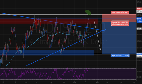AUDUSD: AUDUSD possible sell or breakout (up)
