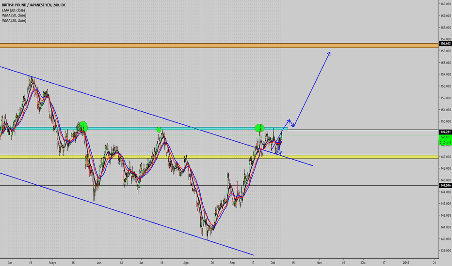 GBPJPY: posible largo