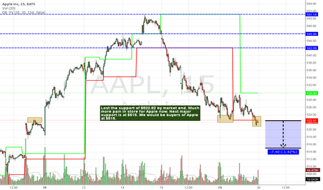 AAPL: Apple coming down to $515.