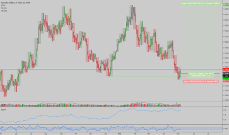 AUDUSD: AUDUSD: Could be a swing trading opportunity here...