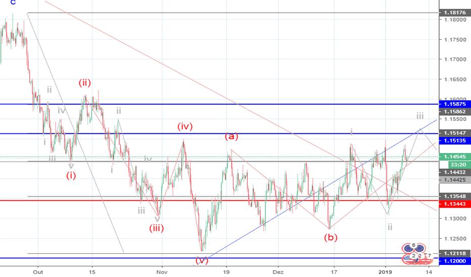 EURUSD: EUR/USD: análise de ondas