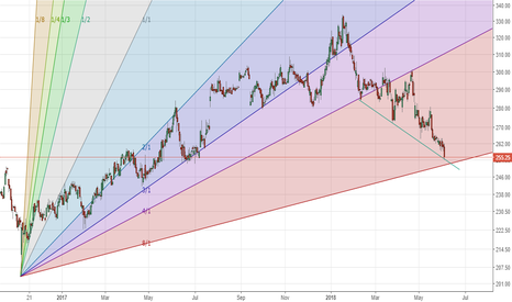 WIPRO: Wipro - counter trend long (@ gann and trendline support)