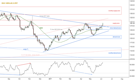 XAUUSD: Possible triangle break out has a >1,500 PO in gold dollar