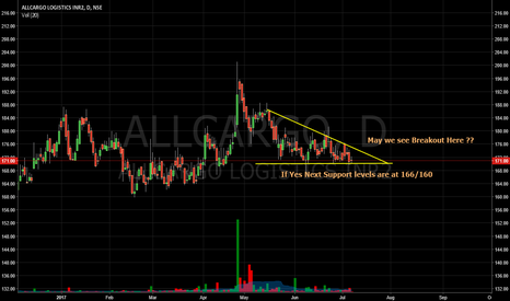 ALLCARGO: Breakout in ALLCARGO ?? Is ready to Dispatch or Delivery ??