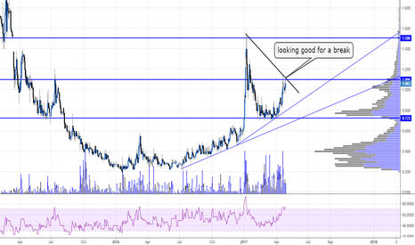 SRSP: looking good for a break #SRSP