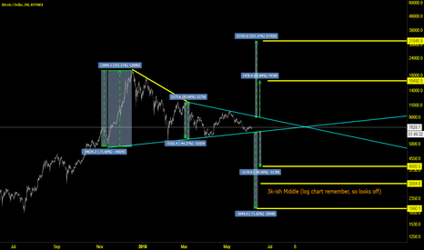 BTCUSD: Thoughts on triangle