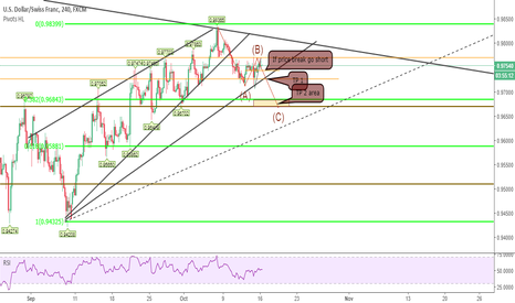 USDCHF: If you missed ,this could be your chance USDCHF