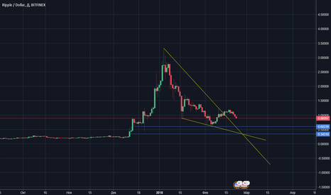 XRPUSD: XRP buy 0.60 - 0.30$