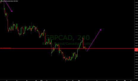 GBPCAD: GBPCAD POSSIBLE BUY IDEA