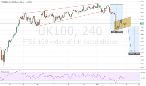 UK100: UK100 BEAR FLAG TO BUTTERFLY TARGET FROM PREVIOUS POSTED CHART