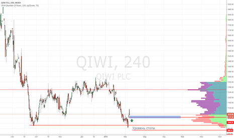 QIWI: QIWI покупка 1046 рублей