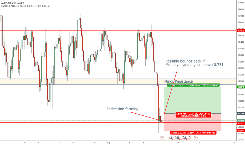 AUDUSD: AUD/USD Possible reversal