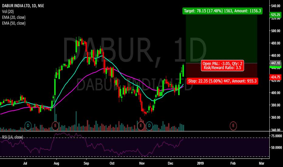 DABUR: DABUR Bullish Engulfing