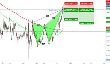 NZDJPY: NZDJPY - BEARISH BUTTERFLY - WEEKLY LEVEL