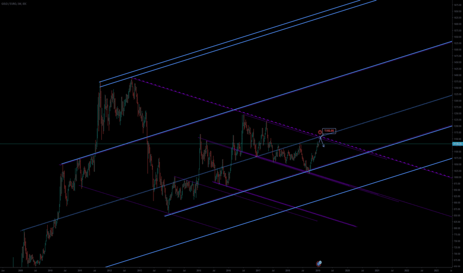 XAUEUR: Gold is about to hit the most important resistance(in EUR terms)