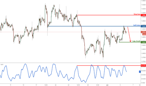 GBPUSD: GBPUSD profit target reached perfectly, prepare to sell